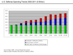 300px-U.S. Defense Spending Trends.png