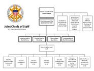 350px-The Joint Staff Org Chart