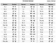 Ravkan alphabet 1