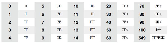 Kerch Number Script.png