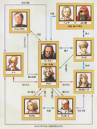 SOM Family Tree