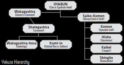Yakuza Hierarchy from Shadowrun Sourcebook, Vice.png