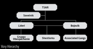 Vory V Zakone (hierarchy) from Shadowrun Sourcebook, Vice.png