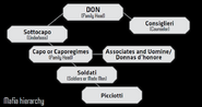 Mafia's Hierarchy from Shadowrun Sourcebook, Vice