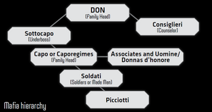 Mafia's Hierarchy from Shadowrun Sourcebook, Vice.png