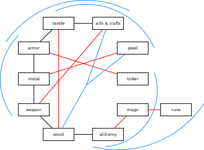 A line between two skills indicates a worker. T1 workers are in black, T2 red, T3 blue.