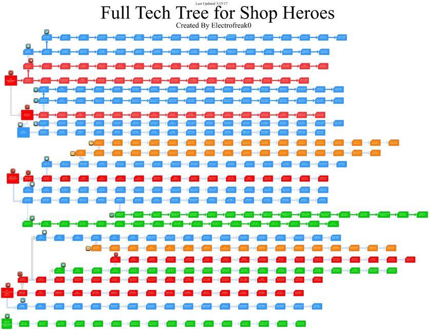 Shop Heroes Tech Tree.jpg