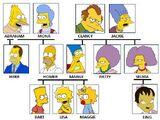 Árvore Genealógica da Família Simpson