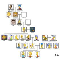 Simpsons possible family tree.jpg