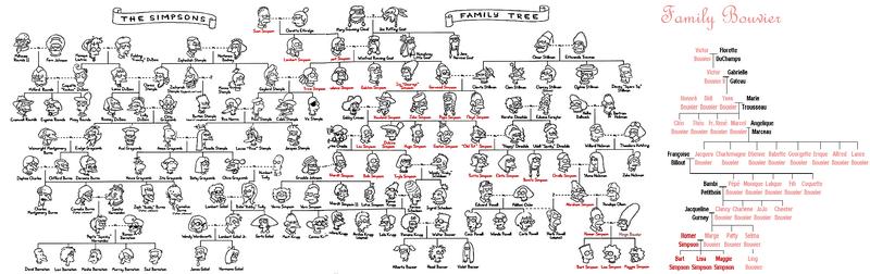 Arbol genealogico simdpsons-bouvier.png