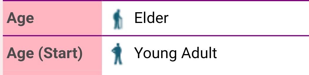 Help with age groups???