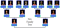 Sim Family Tree