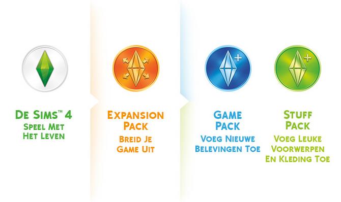 De Sims spellen