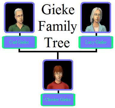 Gieke family