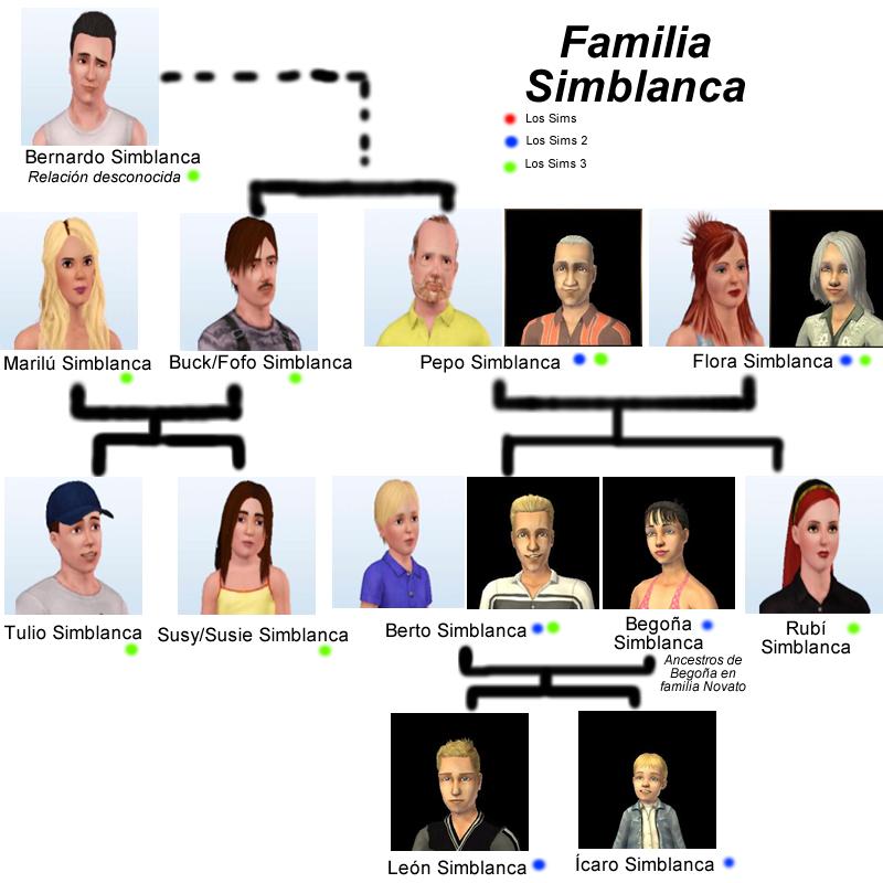 Familia Simblanca.png