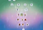 Les Sims 4 Arbre généalogique
