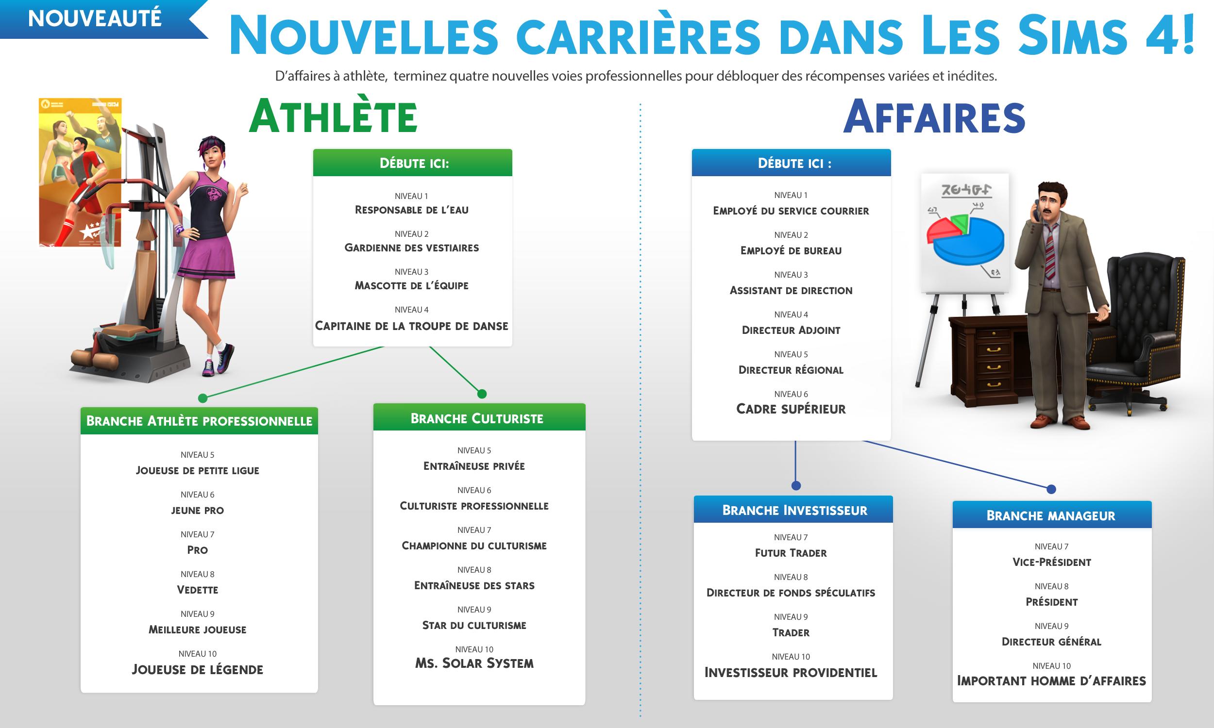 Infographie Carrières Les Sims 4.jpg