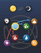 Elemental chart