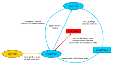 overview of power flow