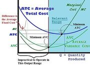 Per Unit Economic Costs for a Firm - Short Run with a Fixed Cost.jpg