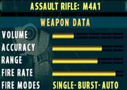 SOCOM II M4A1 Stats Extras