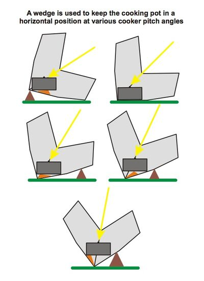 Foldable Fusion Cooker cooking angles, 2-28-12.jpg