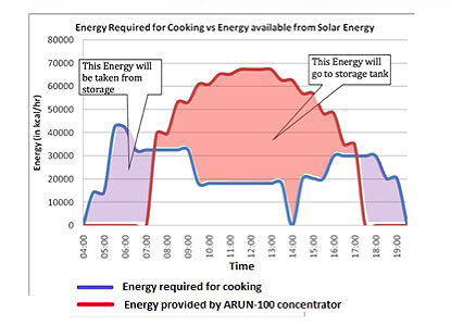 Energy needs graph (image sharpened), Ajay Chandak, 8-12-14.jpg