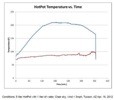 HopPot temps 2012.jpg