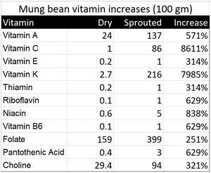 Sprouting vitamin increase.jpg