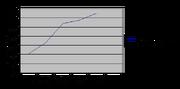 Hot Spot temperature chart.png