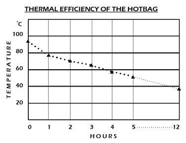HotBag efficiency.jpg