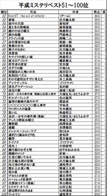 Heisei Best Mysteries 51-100.png