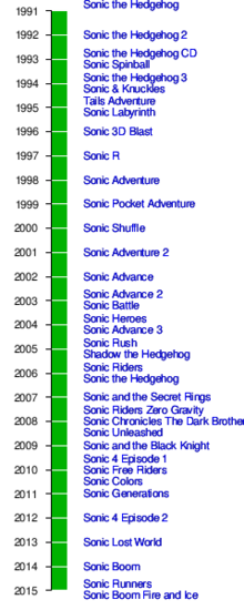Sonic Game Timeline.png