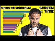 SONS OF ANARCHY Characters Screen Time