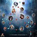 Soul Calibur Relationship Tree