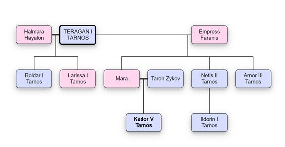 Genealogy War of the Two Emperors.jpg