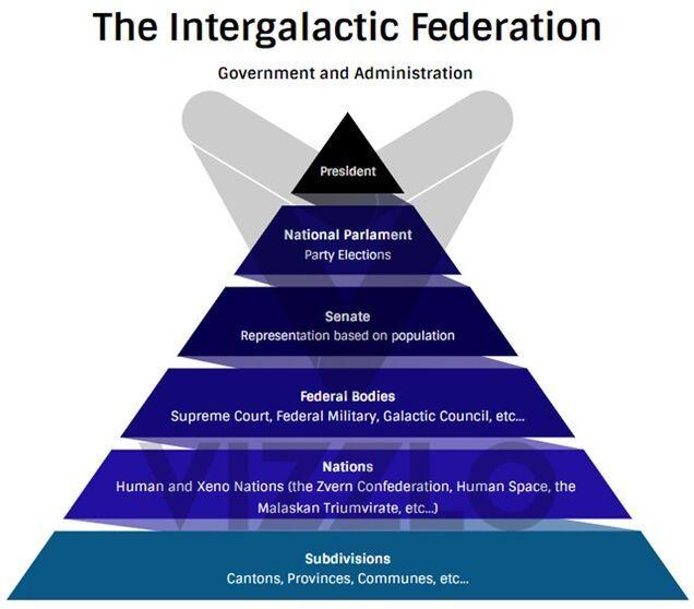 IntergalacticFederation government.jpg