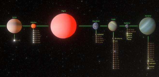 Fursus system planets.jpg