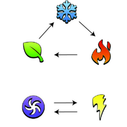 Spirit Elements