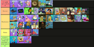 Sb characters tier list