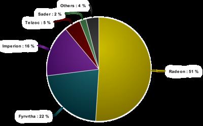 Divinarium Demographics.png