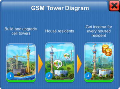 Cell Network in Megapolis.png