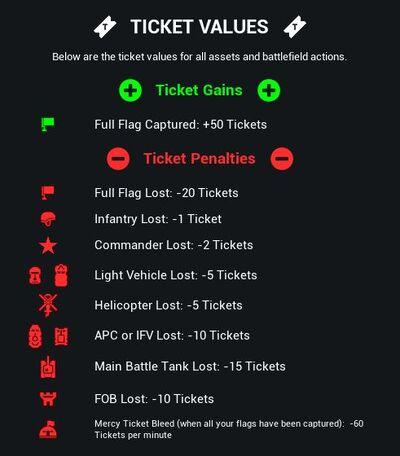 Ticket-chart.JPG