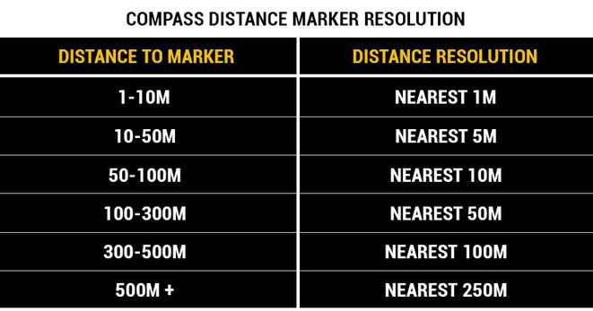 Compass marker distance deviation.jpg