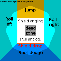 Shield platform dropping