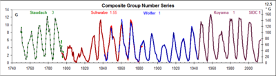 Composite-Group-Series.png