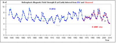 Heliospheric-Magnetic-Field-Since-1835.png