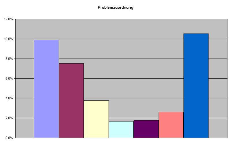 Burghausen (Salzach) Problemzuordnung.jpeg
