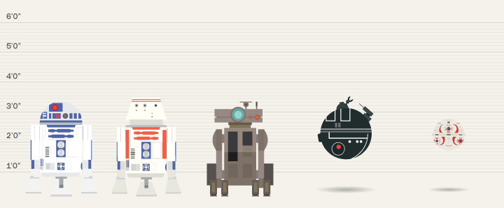 Second-degree droid