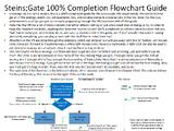 Steins;Gate 100% Completion Walkthrough